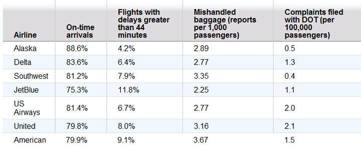Airline Scorecard