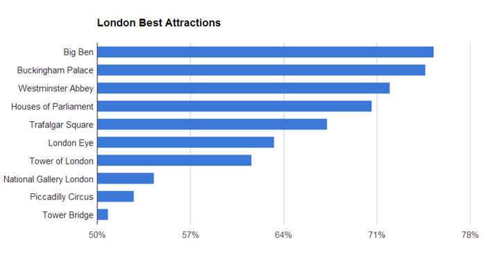 London_bestattractions