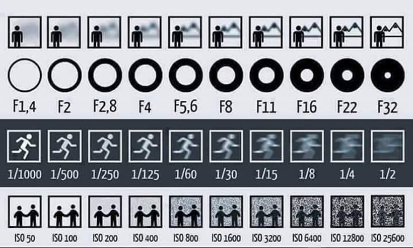 This chart helps to know how aperture, ISO and shutter speed helps take great pictures