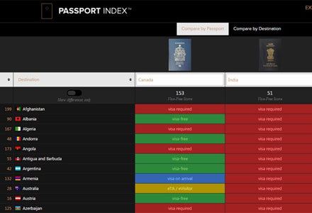 Require a visa or not to your destination country? Passport Index will tell you