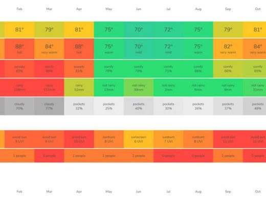 Use this tool to travel to your next destination based on climate